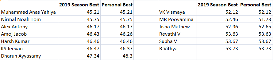 Figure 2: 2019 Season Bests of Indian Relay Contingent