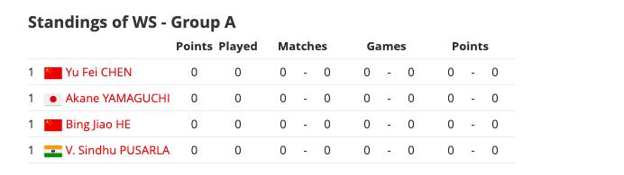 BWF World Tour Final WS Group A